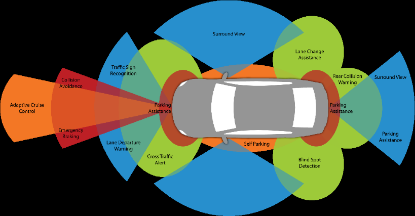 ADAS Evolution of a Car Safety System, Gateway Autobody
