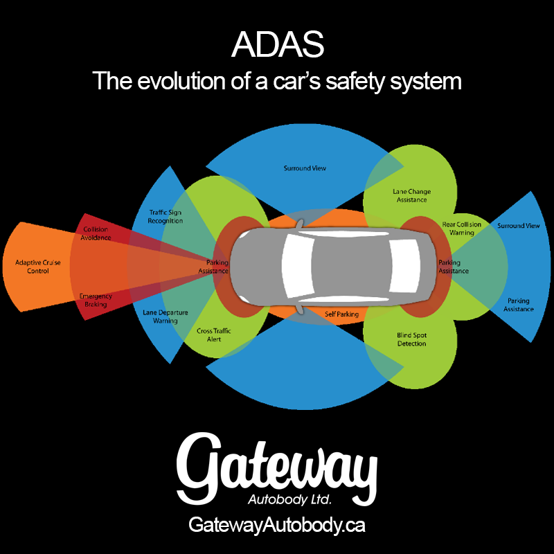 ADAS Evolution of a Car Safety System